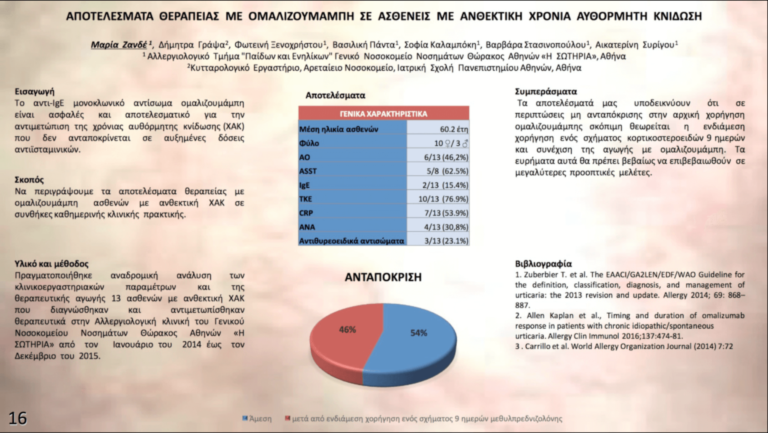 Αποτελέσματα θεραπείας με ομαλιζουμάμπη σε ασθενείς με ανθεκτική χρόνια αυθόρμητη κνίδωση