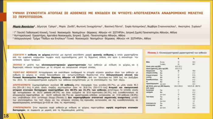 Υψηλή συχνότητα ατοπίας σε ασθενείς με κνίδωση εκ ψύχους: Αποτελέσματα αναδρομικής μελέτης 33 περιπτώσεων